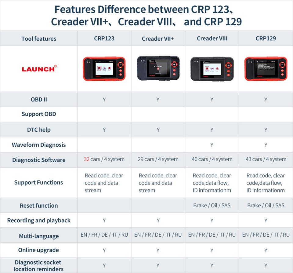 CRP123 VS Creader VII+ VS Creader VIII VS CRP129 - 01