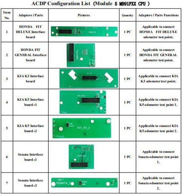 MB91F XX CPU Configuration List